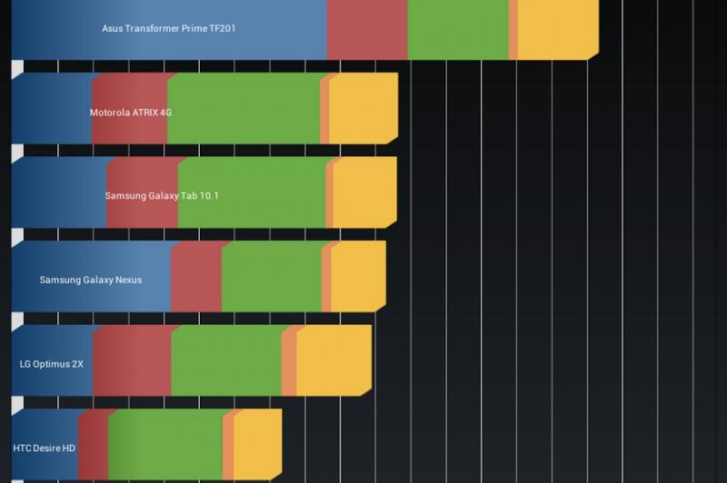 Evolio Aria Mini - Benchmark-uri: Evolio-Aria-Mini-Benchmarkuri_012.jpg