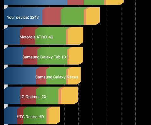 Allview A5 Smiley - Benchmark-uri