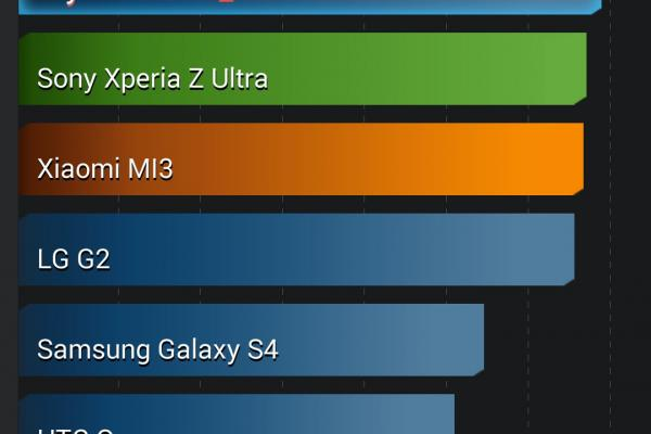 HTC One (M8) - Benchmark-uri